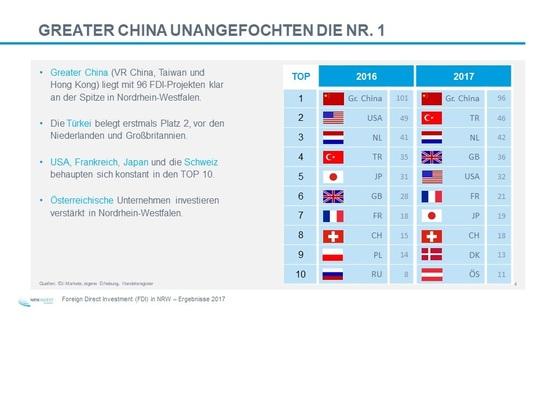 Quelle: https://www.wirtschaft.nrw/staatssekretaer | © MWIDE NRW/F. Wiedemeier