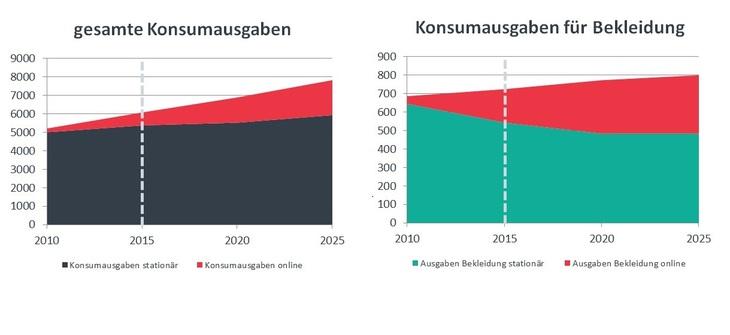 Bild: Regio Plan