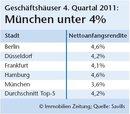 Rekorde in München und London