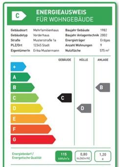 Bild: VdZ/Bündnis Energieausweis