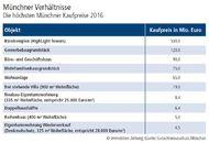 Münchner Verhältnisse - Die höchsten Münchner Kaufpreise 2016
