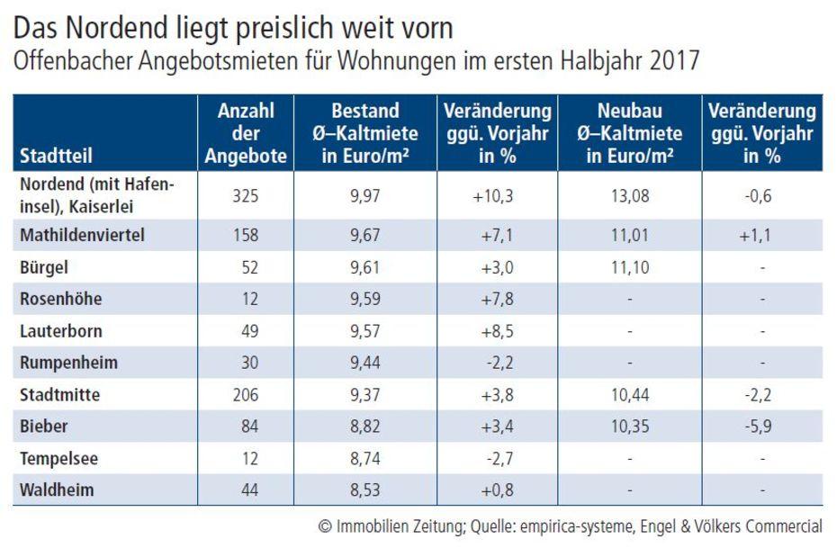 Weniger Zinshäuser in Offenbach verkauft