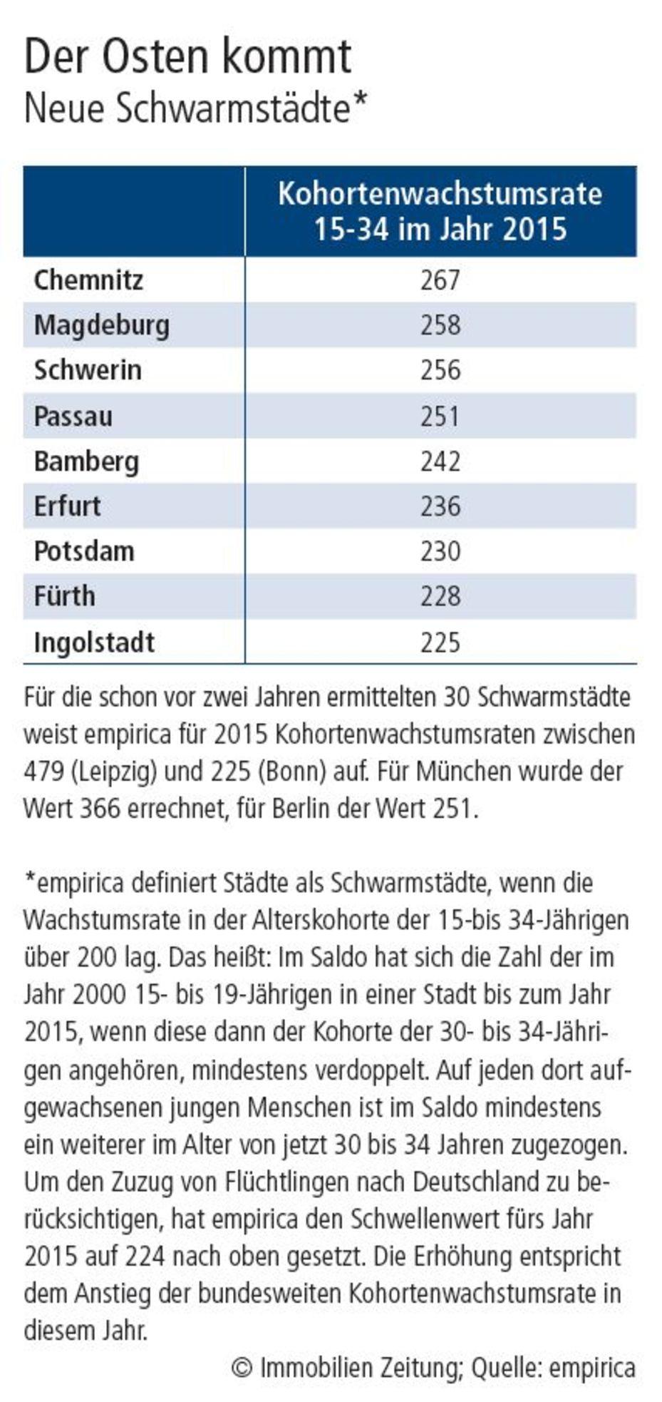 Berlin Und München Zu Teuer Der Schwarm Zieht Weiter