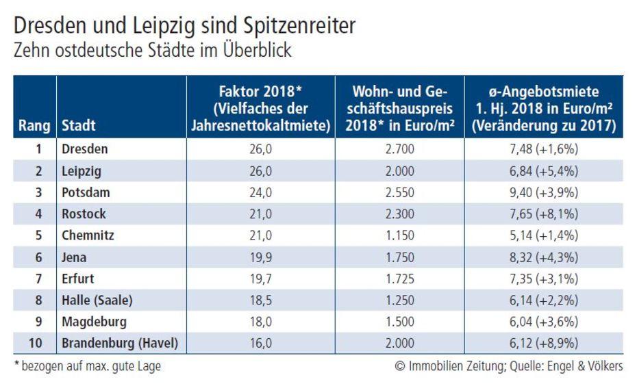 Ostdeutsche Städte Sind Für Investoren Attraktiv