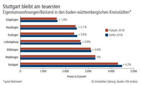 Grafik Stuttgart ist teuerste Stadt