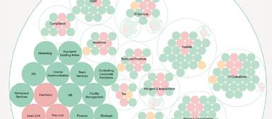 Dies ist der General Company Circle (GCC) mit dem Großteil der Mitarbeiter der Hypoport. Die farbigen Kreise, groß wie klein, stellen Rollen (z.B. Marketing) dar. Sie können Teams oder Einzelpersonen sein. Wird die Aufgabe einer Rolle kleinteiliger bearbeitet, entsteht daraus ggf. ein Subkreis, der sich aus Rollen zusammensetzt (z.B. bei Tools und Prozesse) oder einen inneren Subkreis hat (z.B. Mergers & Acquisitions). Vorstand Gawarecki ist u.a. Teil der Rollen Strategie und Rollenzuteilung. Ein eigener Kreis mit drei Vorständen ist dem GCC übergeordnet.