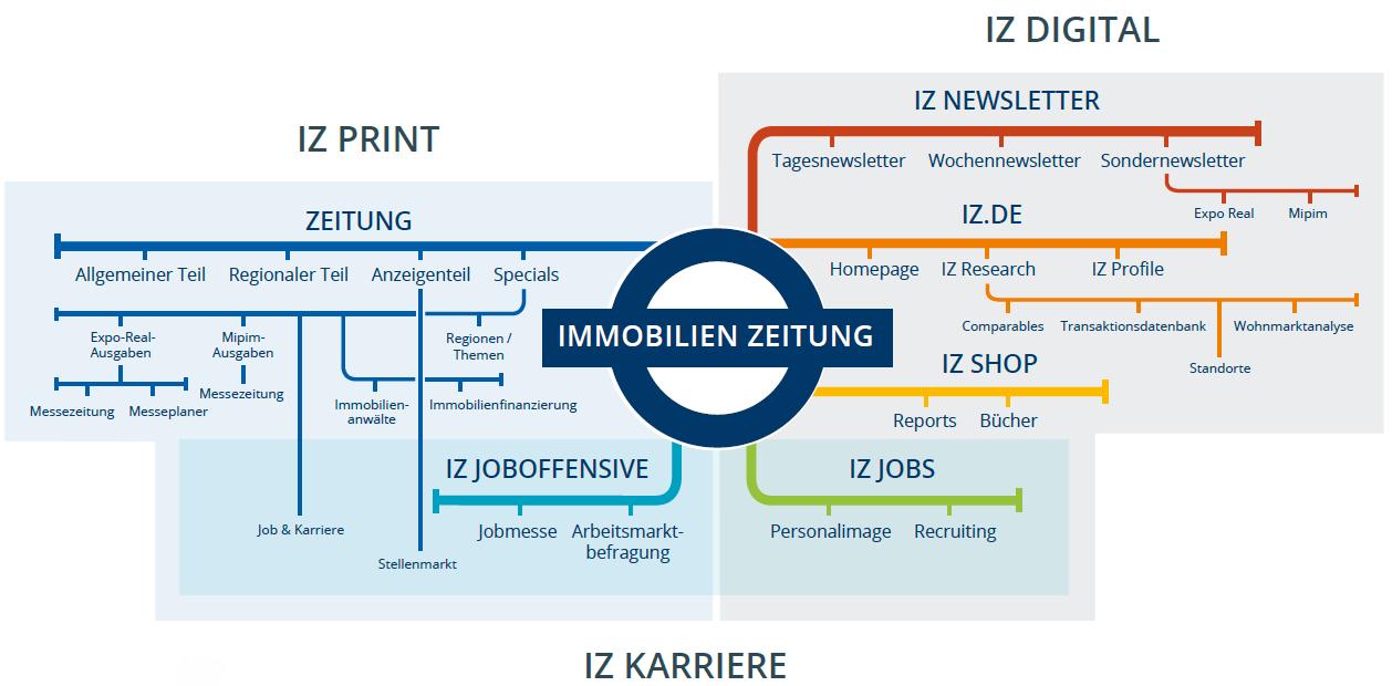 IZ-Produktplan
