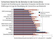 © Immobilien Zeitung; Quelle: ecostra