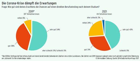 © Immobilien Zeitung; Quelle: IZ-Arbeitsmarktumfrage 2021